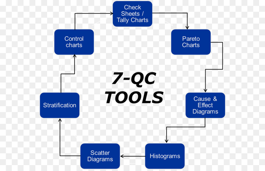 seven basic tools of quality, quality circle, quality control, text,  technology png