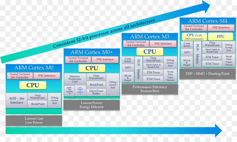 Arm Architecture Arm Cortex M Microcontroller Stm32 Instruction Set