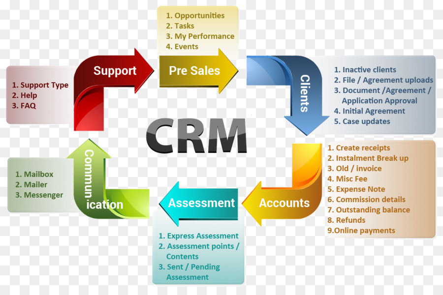 Customer relationship management human resource management system customer relationship management human resource management system business enterprise resource planning business reheart Choice Image