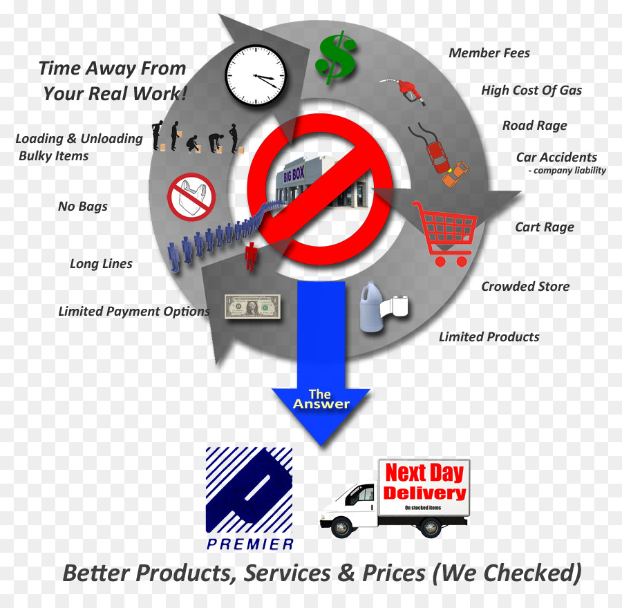 Meter Wheel And Axle Technology Drawer Ohio Safety Supply Png