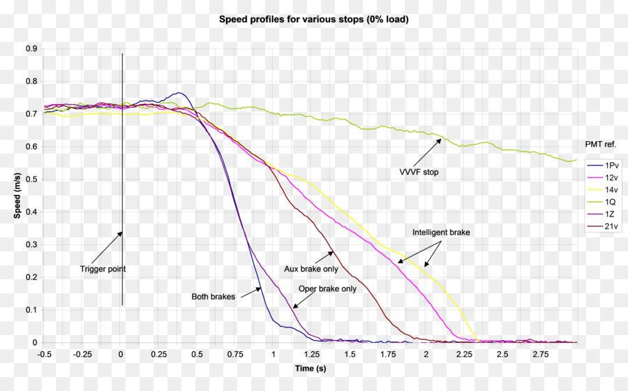 Brake Test System Escalator Diagram Braking Png Download 6098