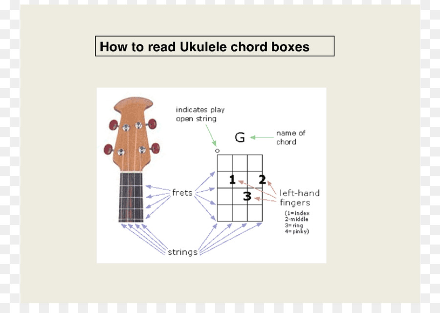 Mel Bay\'s Ukulele Chords Diagram Chord chart - guitar png download ...
