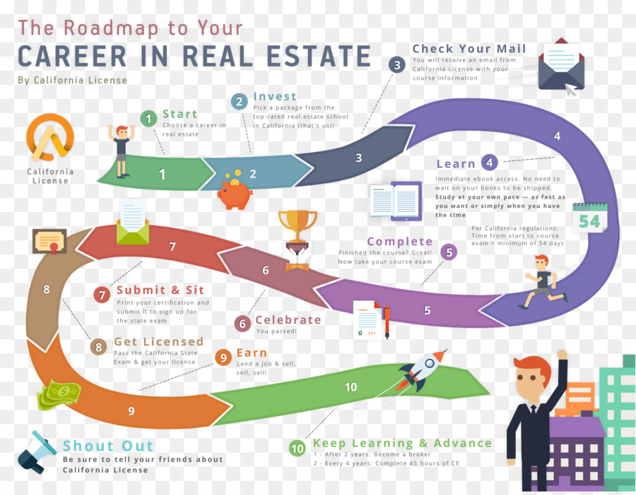 Real Estate License Estate Agent Reinvention Roadmap Break The