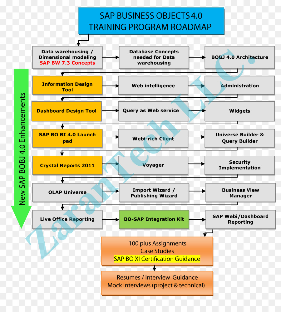 Technology roadmap Training Template Road map Business - Business ...