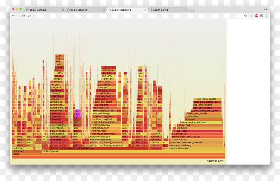 Apache Kafka Graphic design 0 Cloudflare GitHub - others png