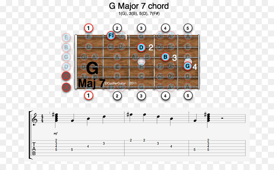 F major Guitar chord Major chord Barre chord Seventh chord - Scale ...