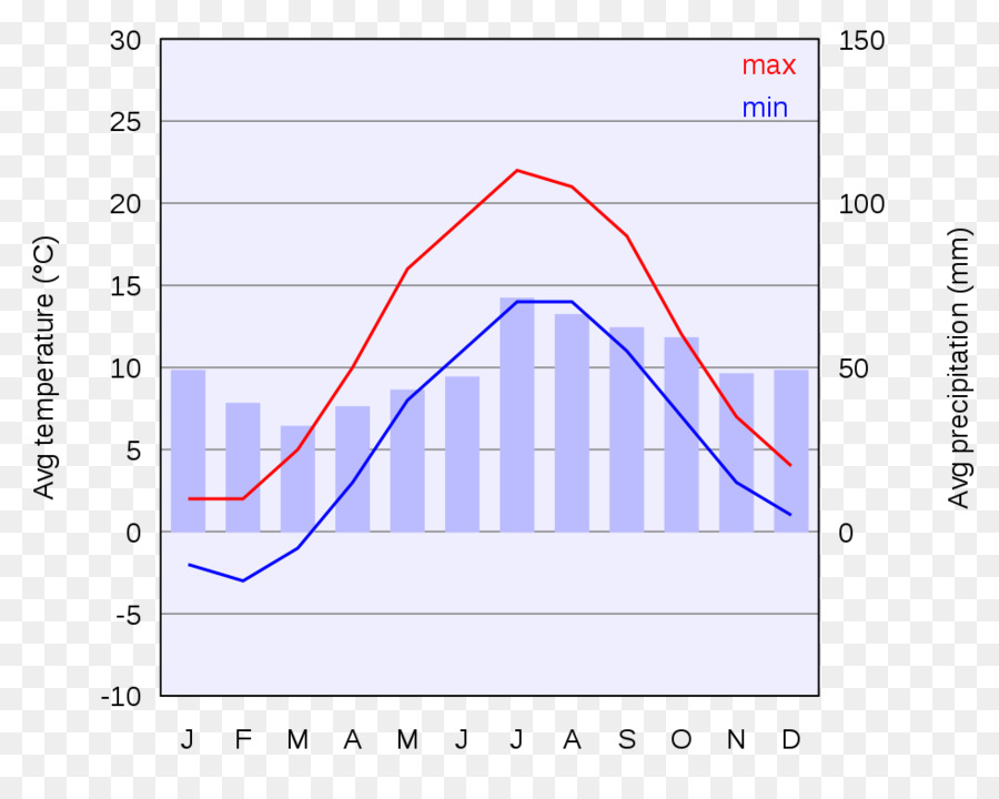 Weather And Climate Chart Climograph Diagram Copenhagen Png