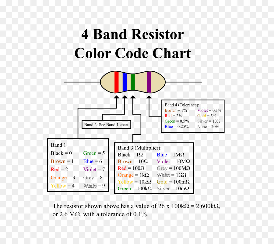 Electronic Color Code Resistor Electronics Chart Ohm Resistor Png