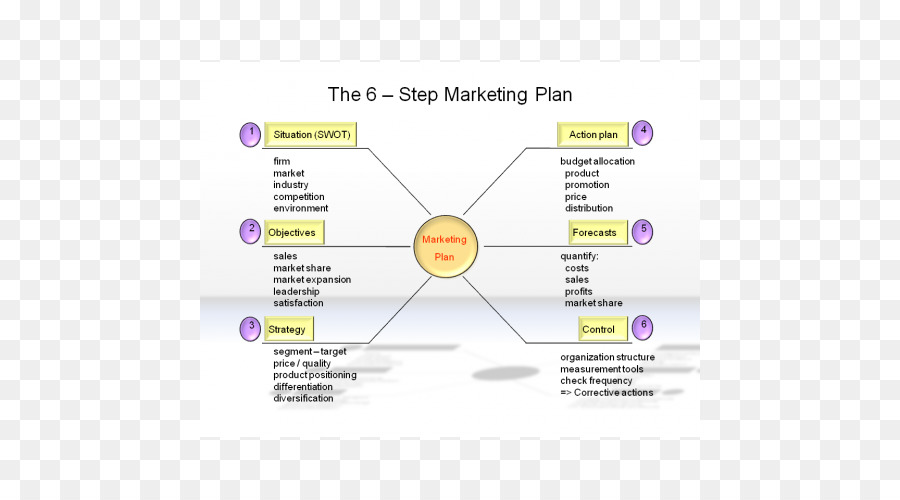 6 steps of a marketing plan A social media marketing plan in 6 easy steps by douglas karr on martech.