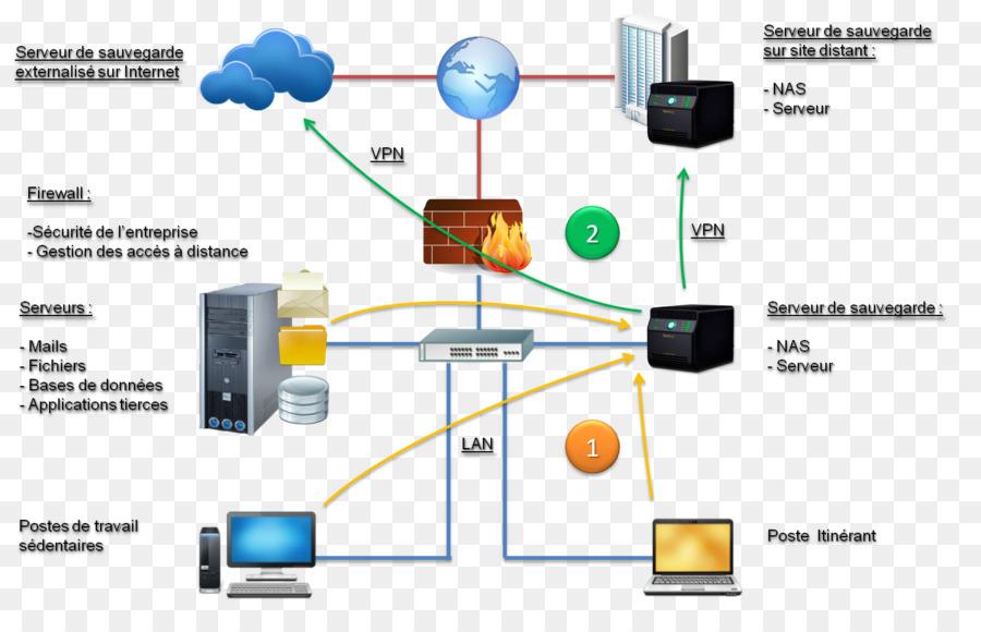 Data Storage Network Storage Systems Storage Area Network Direct