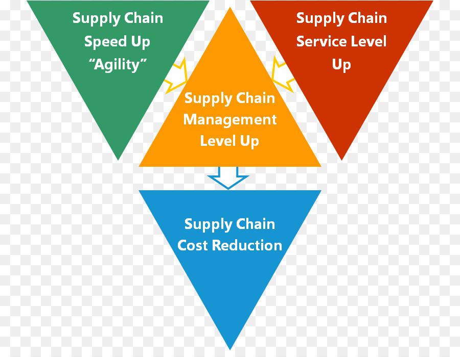 bharti airtel supply chain management Post the sale of the operations moved to headquarter as cost and efficiency lead for africa (15 countries) in supply chain management experience bharti airtel international (netherland) bv.