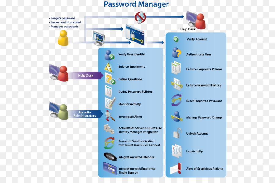 Dell DRAC Password Manager Quest Software   Password Manager