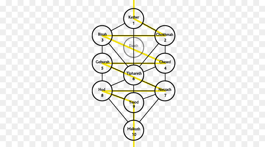 Number combinations on the Tree of Life.