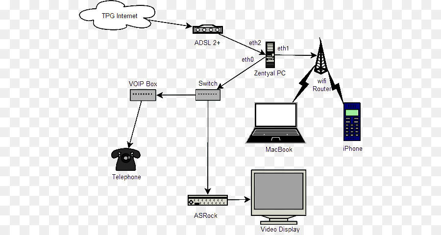 Computer network wiring diagram gateway router computer network computer cables wiring diagrams computer network wiring diagram gateway router computer network diagram png download 578*475 free transparent computer network png download