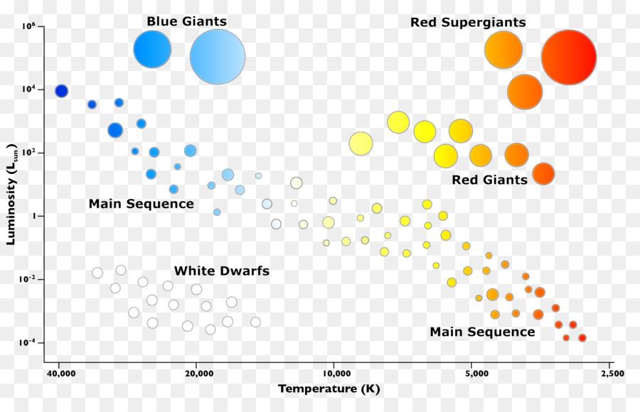 Hertzsprung Russell Diagram Worksheet Middle School ...