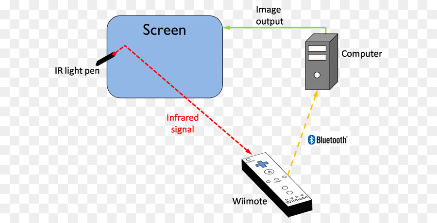 Interactive Whiteboard Computer Island Delta Education Wii Remote