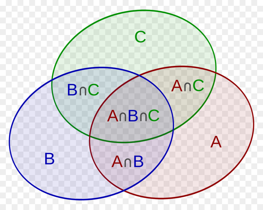 Inclusionexclusion Principle Mathematics Combinatorics Set Venn