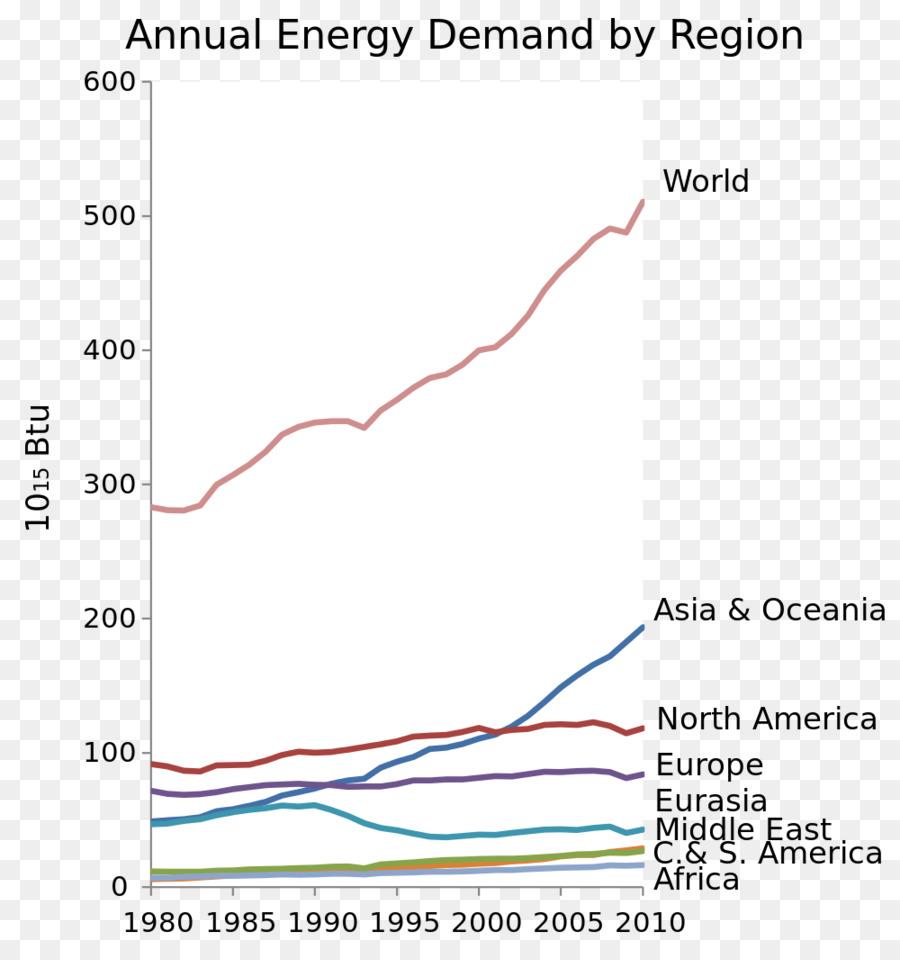 Energia solare a concentrazione del Mondo il consumo di