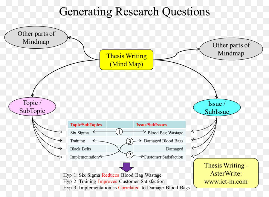 Thesis Statement Essay Mind Map Doctorate  Map Png Download    Thesis Statement Essay Mind Map Doctorate  Map
