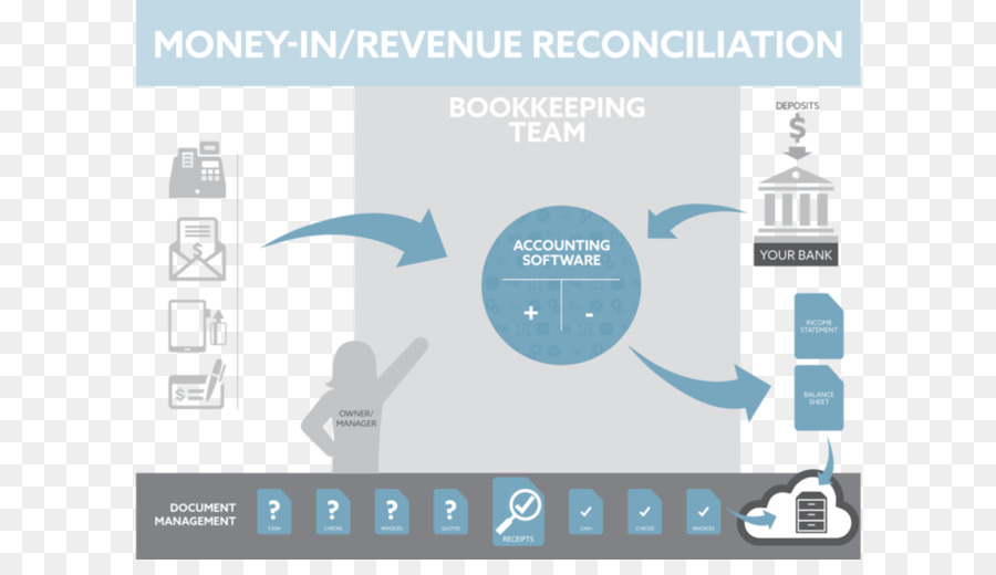 Accounting Bookkeeping Reconciliation Money Flowchart Others Png