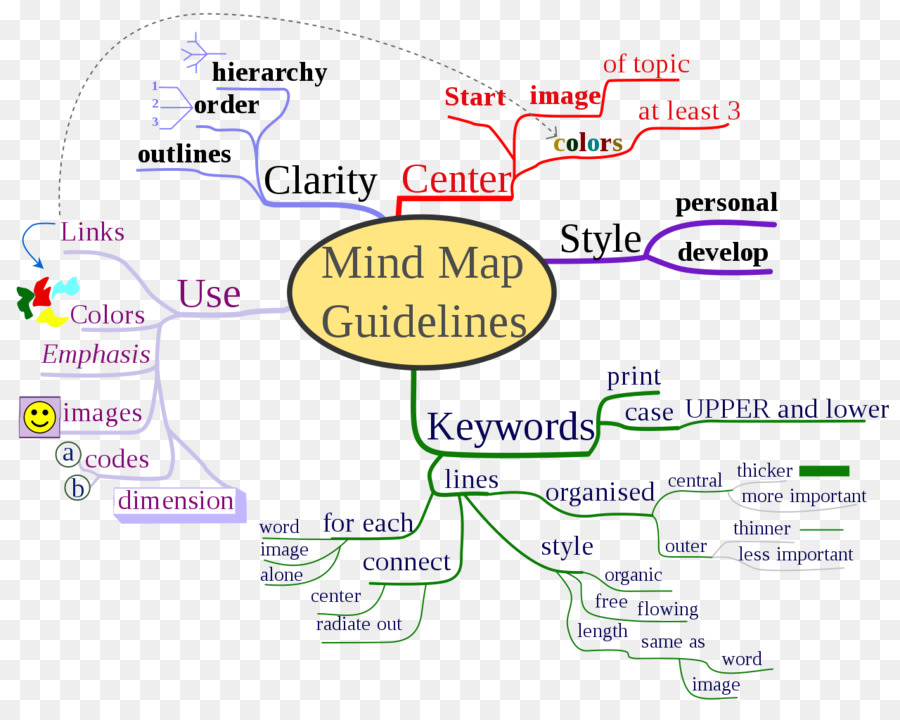 Locavore Synthesis Essay How To Mind Map Essay  Mind Mapping Apa Essay Paper also Essay Examples English How To Mind Map Essay  Mind Mapping Png Download    Free  Example Of An Essay Paper