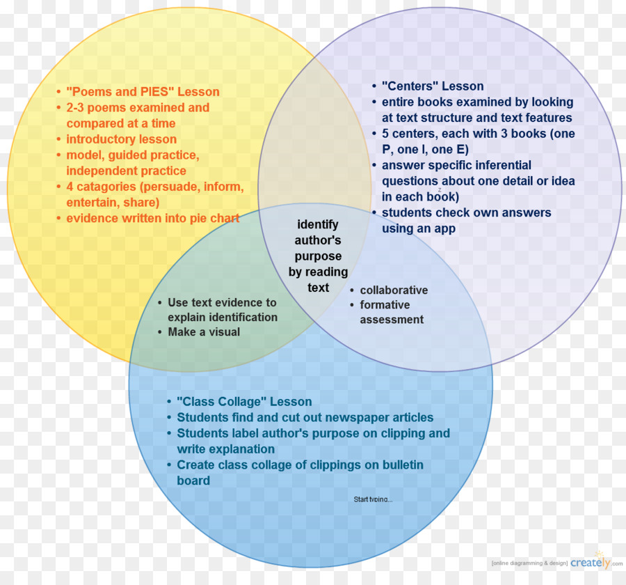 Multichannel Marketing Venn Diagram E Commerce Sales Others Png