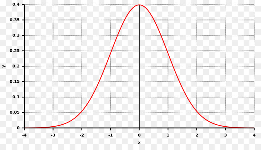 Normal Distribution Text png download - 1600*900 - Free