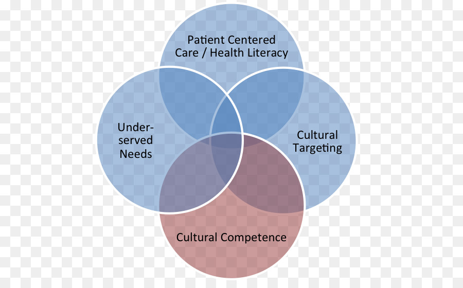 cultural diversity in palliative care Palliative care australia  palliative care and culturally and linguistically diverse communities  y as australia's cultural diversity increases, cultural.