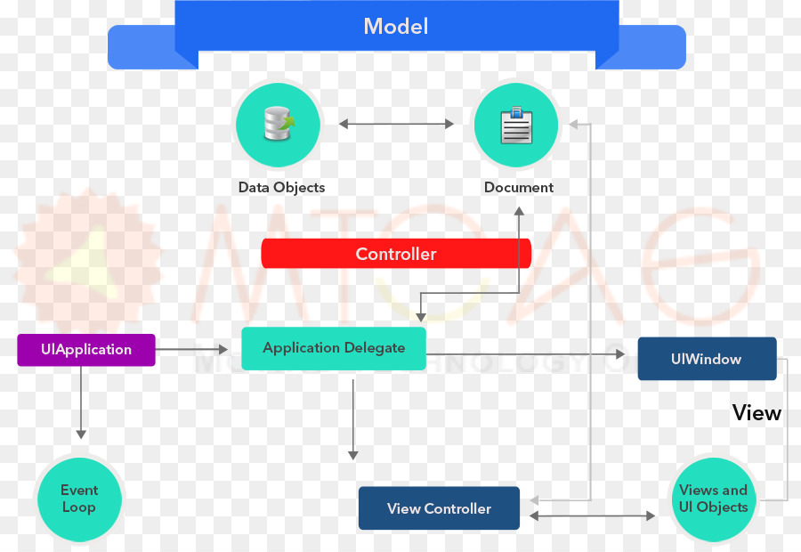 Diagram Iphone Flowchart Mobile App Development Iphone Png