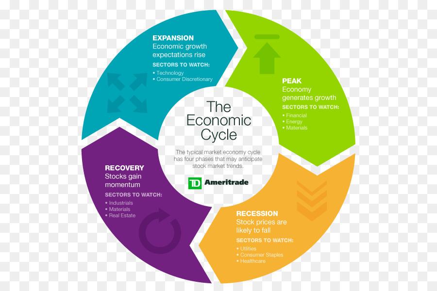 Business Cycle Economics Economy Diagram Others 600600 Transprent