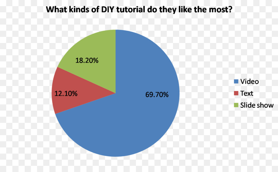 Pie Chart Table Graph Of A Function Statistics Throw Away Png