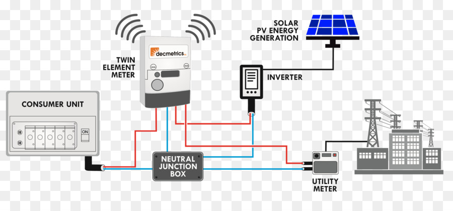 net metering, wiring diagram, solar power, technology, text png