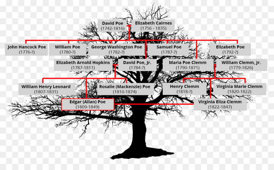 Family tree diagram analysis family png download 1280784 free family tree diagram analysis family ccuart Images