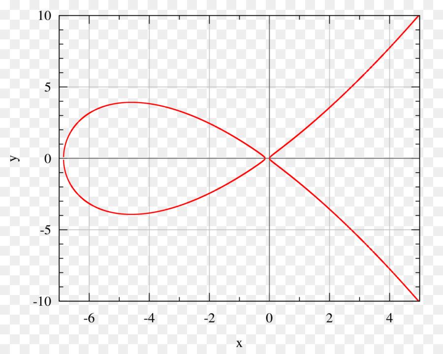 Curve25519 Elliptic curve cryp...
