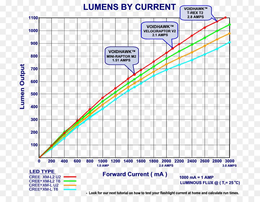 Battery Charger Flashlight Lumen Chart Light