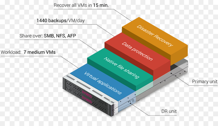 Hyperconverged Infrastructure Electronics Accessory png download