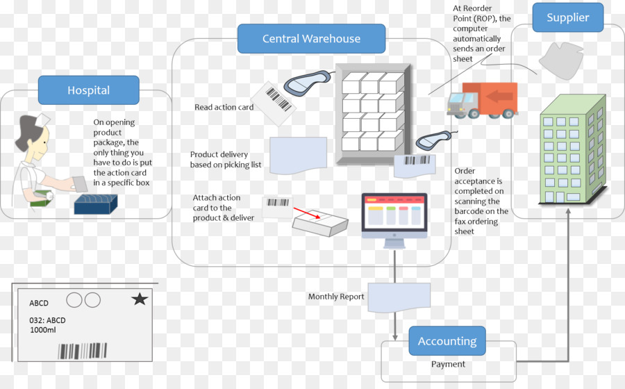 Process Flow Diagram Inventory Logistics Warehouse Png Download