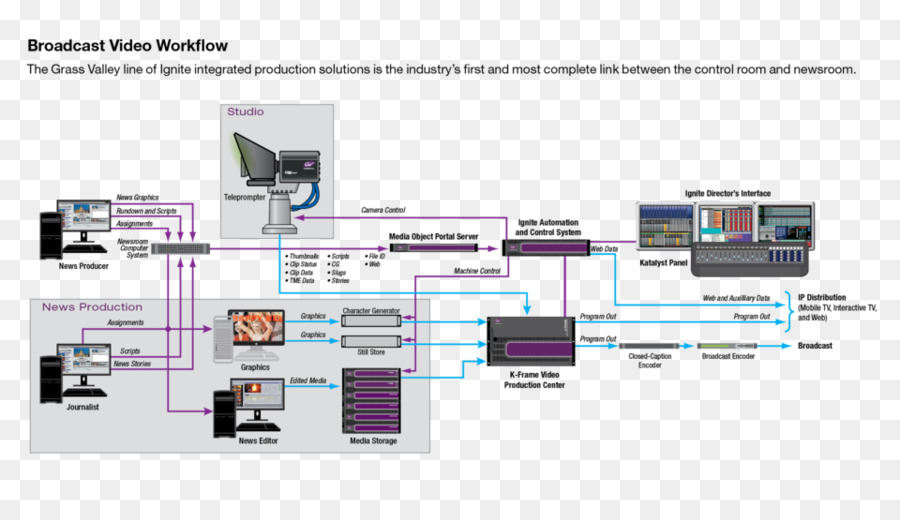 Master Control Tv Studio Workflow Post Produktion Studio Png