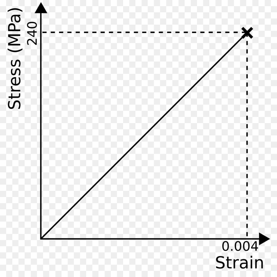 Stressstrain Curve Glass Graph Of A Function Deformation Stress Vs Strain Diagram