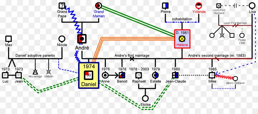 Genogram Template Genopro Family Diagram Family Png Download