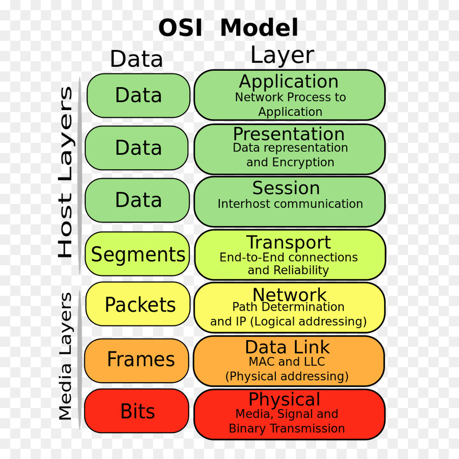 Osi model conceptual model communication protocol class diagram osi model conceptual model communication protocol class diagram computer network others ccuart Gallery