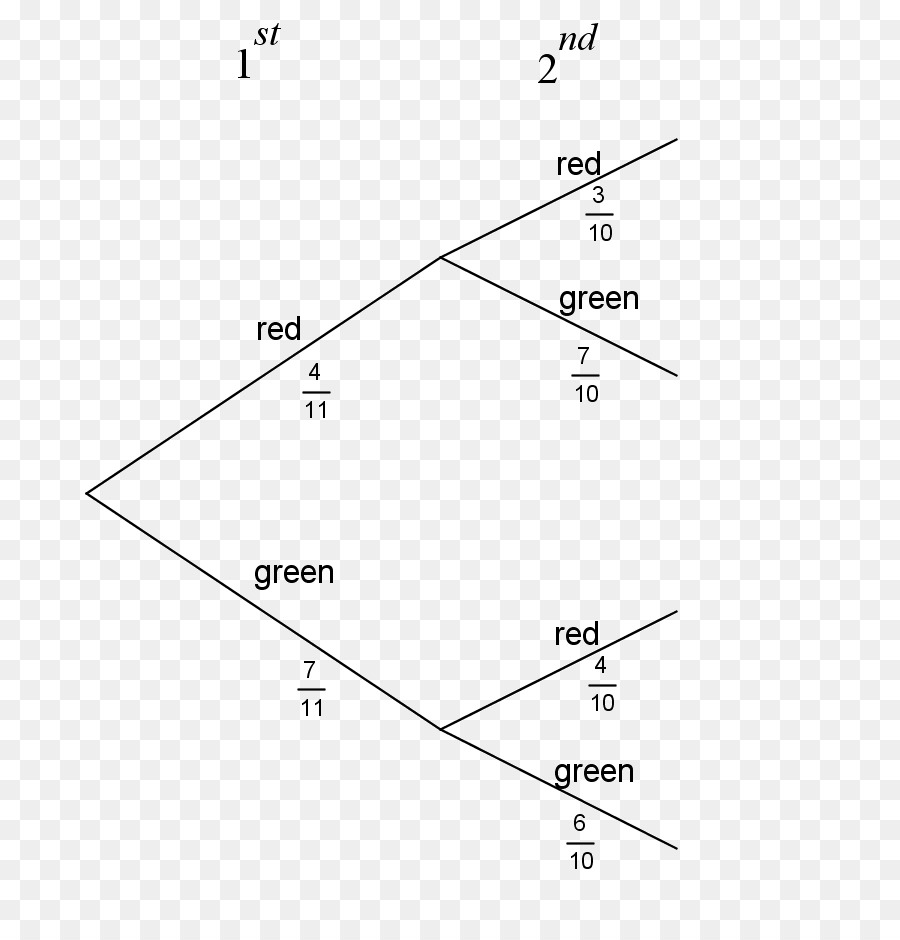 Tree diagram probability mathematics tree png download 793923 tree diagram probability mathematics tree ccuart Image collections