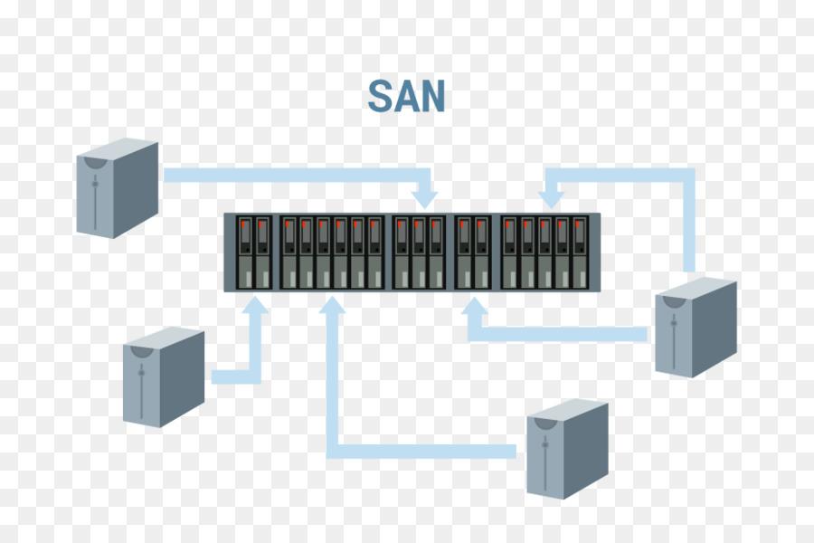 Red de área de almacenamiento de Red, Sistemas de Almacenamiento de ...