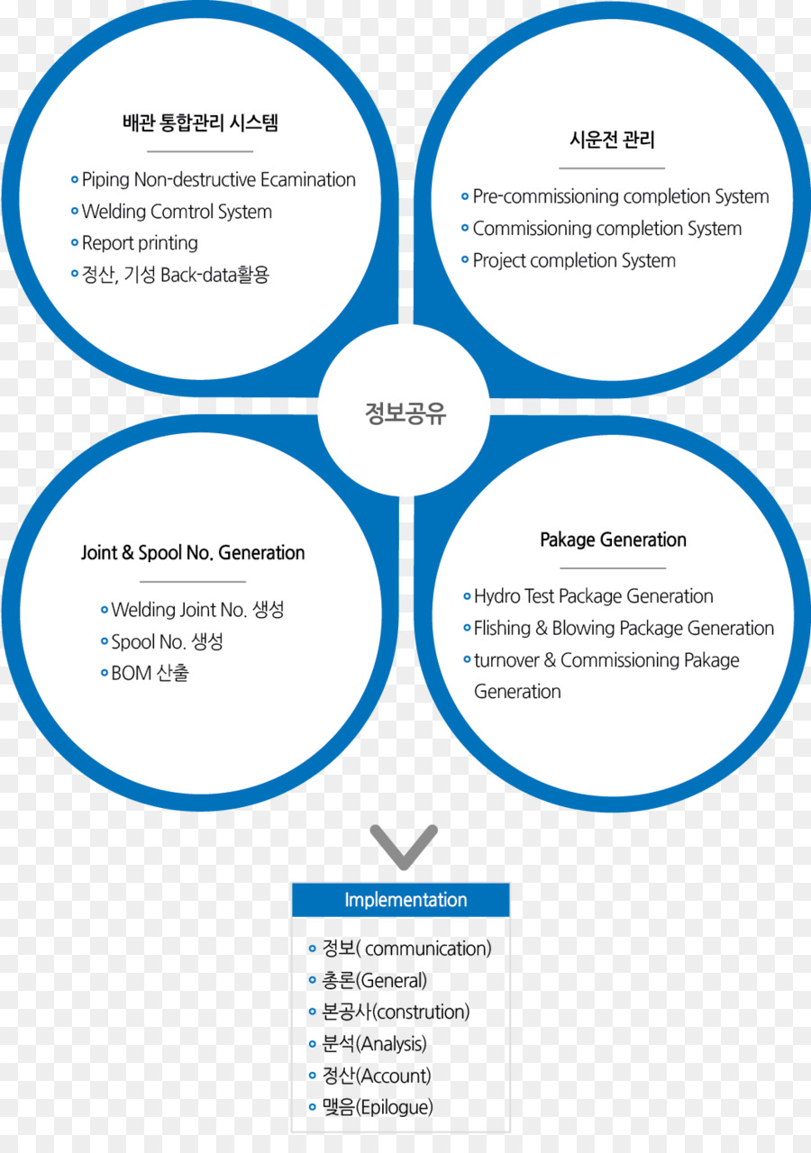 Organization Brand Line Font Download 10631496 Free Piping Hydrotest Diagram Is About Text Area Microsoft Azure Pakage Art