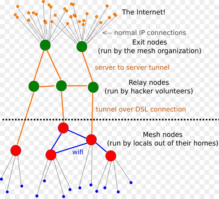 network topology mesh networking computer network wireless mesh rh kisspng com
