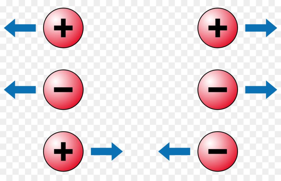 Elektrische Ladung Coulomb-Gesetz Statische Elektrizität - andere ...