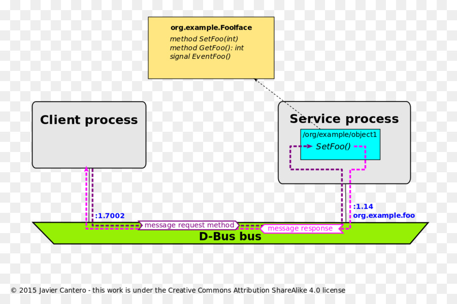 D Bus Inter Process Communication Remote Procedure Call Common