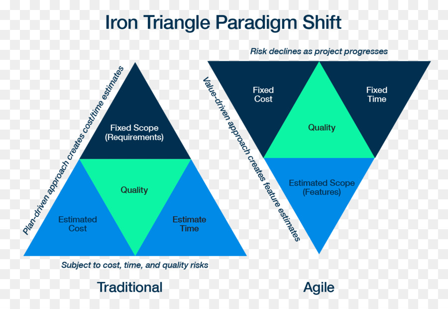 Project Management Triangle Iron Triangle Software Development