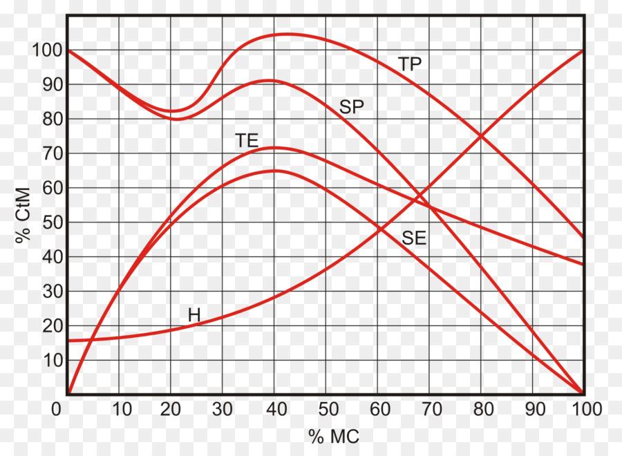 Fletchermunson Curves Line Point Angle Equal Loudness Contour