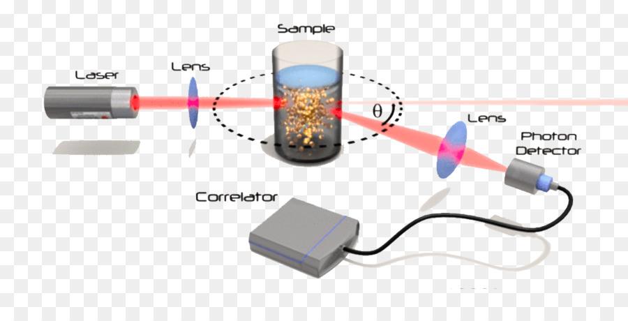 Dynamic Light Scattering Technology Folding   Light